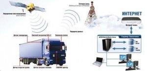 Плюсы и минусы спутникового мониторинга автотранспорта